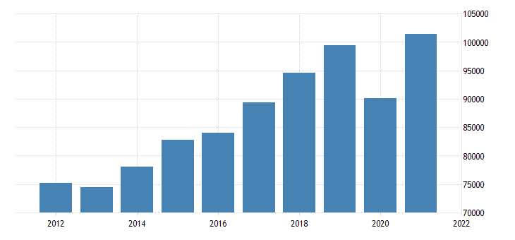 united states gross domestic product by industry transportation and utilities for texas fed data