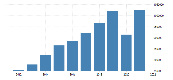 united states gross domestic product by industry transportation and utilities for united states fed data