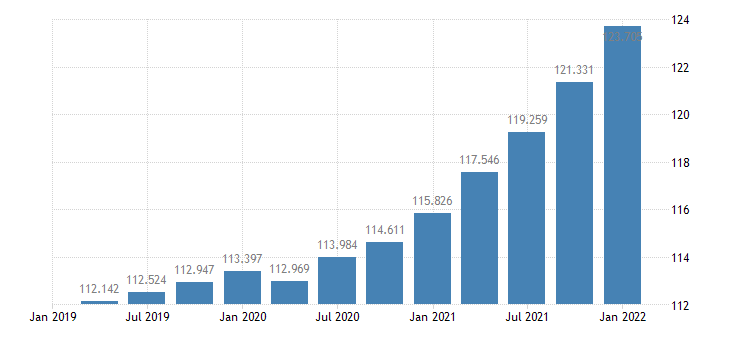 united states gross domestic product chain type price index index 2005 100 q sa fed data