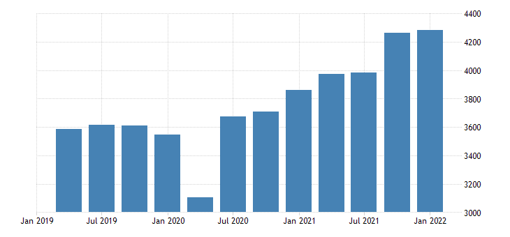 united states gross domestic product durable goods fed data