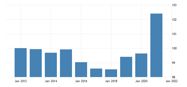united states gross domestic product durable goods final sales chain type price index fed data