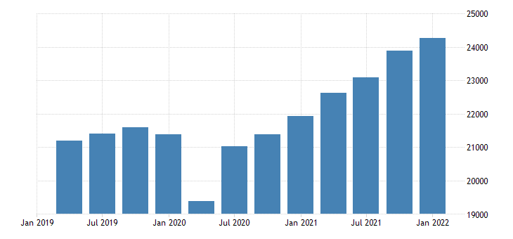united states gross domestic product excluding final sales of computers bil of dollar fed data