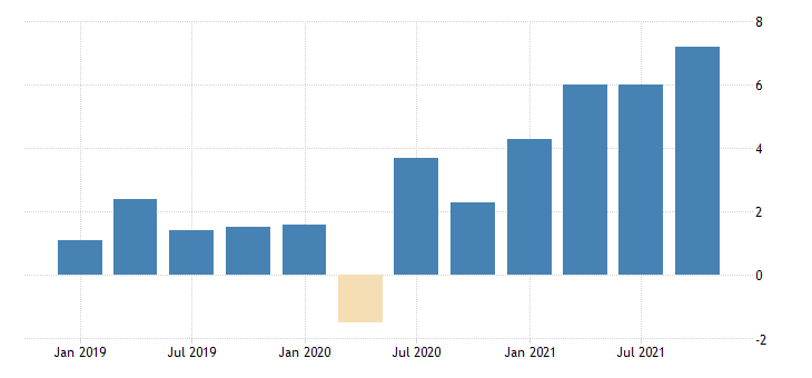 united states gross domestic product excluding final sales of computers chain type price index percent change from preceding period saar fed data