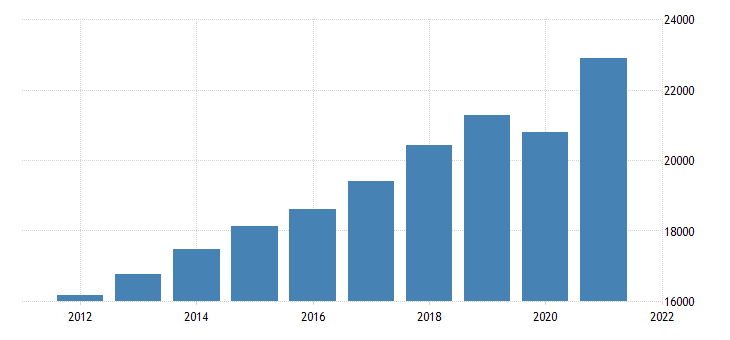 united states gross domestic product excluding final sales of computers fed data
