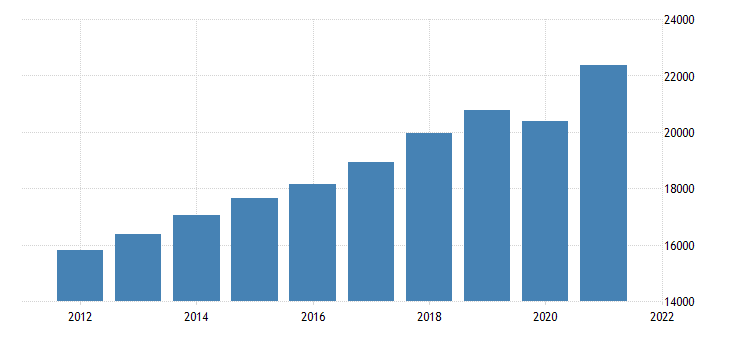 united states gross domestic product excluding motor vehicle output fed data