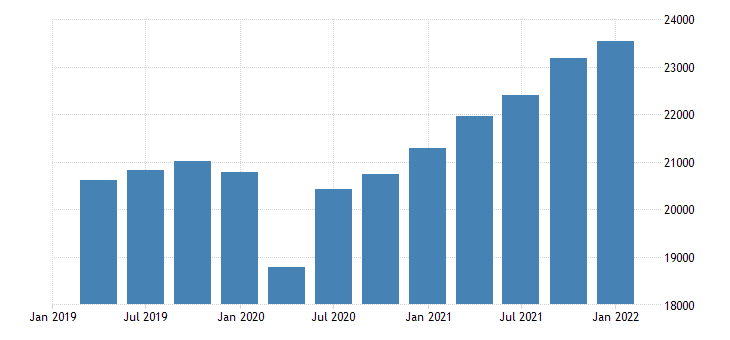 united states gross domestic product excluding research and development bil of dollar fed data