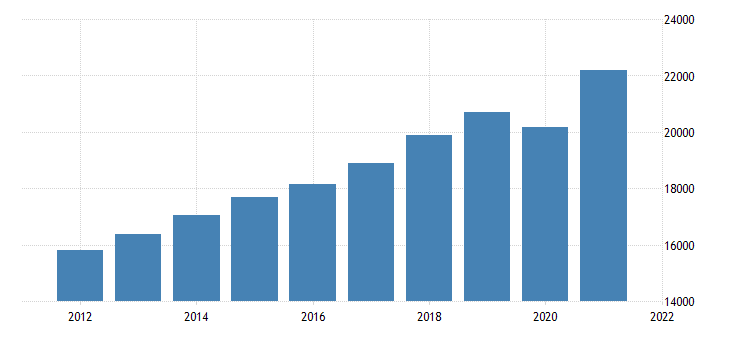 united states gross domestic product excluding research and development fed data