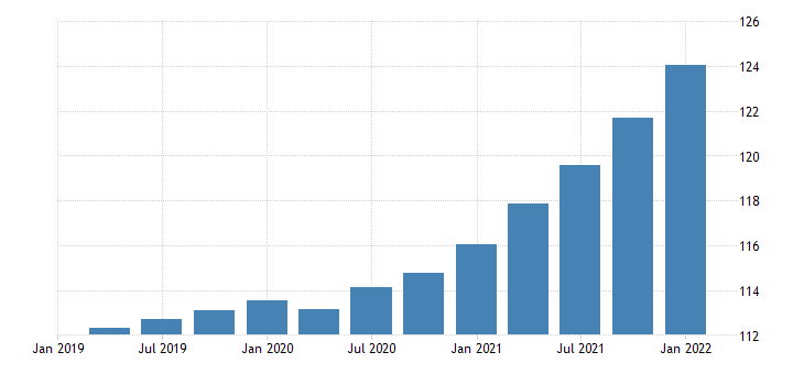 united states gross domestic product final sales of domestic product chain type price index index 2009 100 fed data