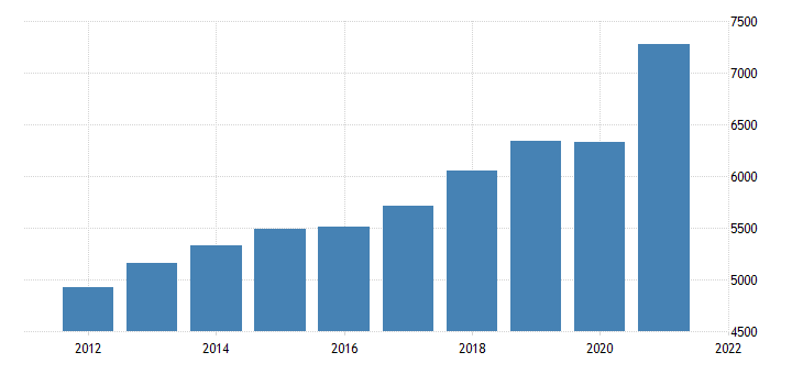 united states gross domestic product goods fed data
