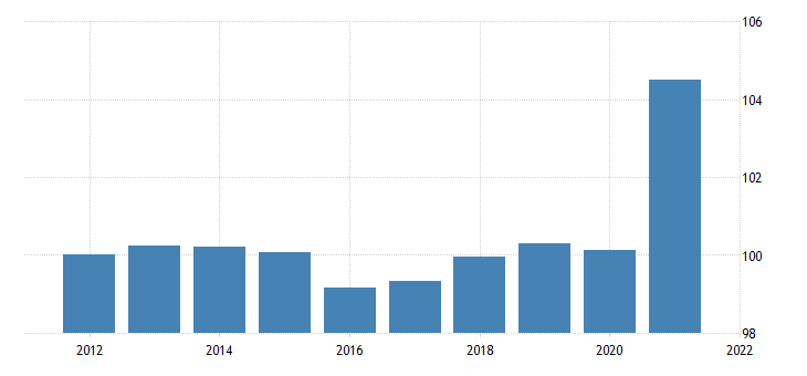 united states gross domestic product goods final sales chain type price index fed data