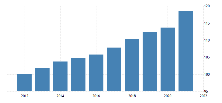 united states gross domestic product implicit price deflator fed data