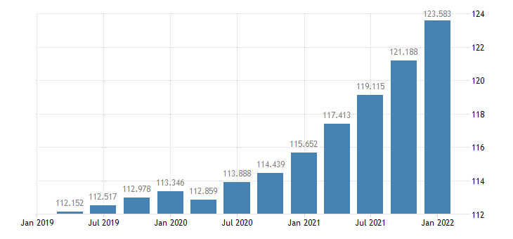 united states gross domestic product implicit price deflator index 2005 100 q sa fed data