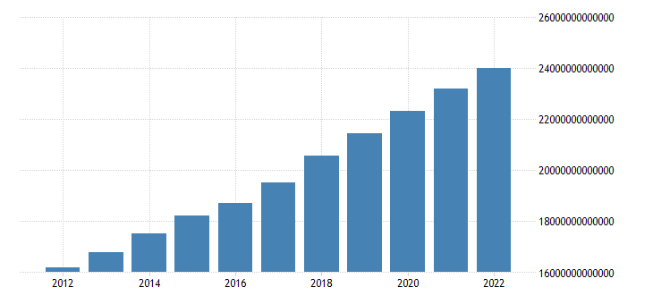 united states gross domestic product in u s dollars for united states fed data