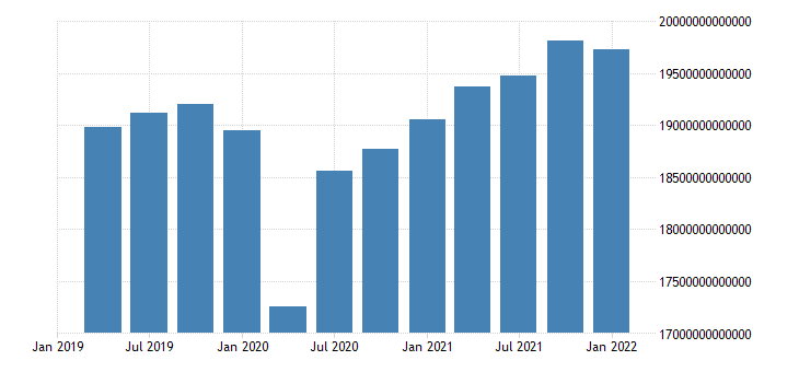 united states gross domestic product in united states fed data