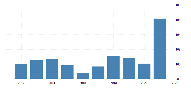united states gross domestic product nondurable goods chain type price index fed data