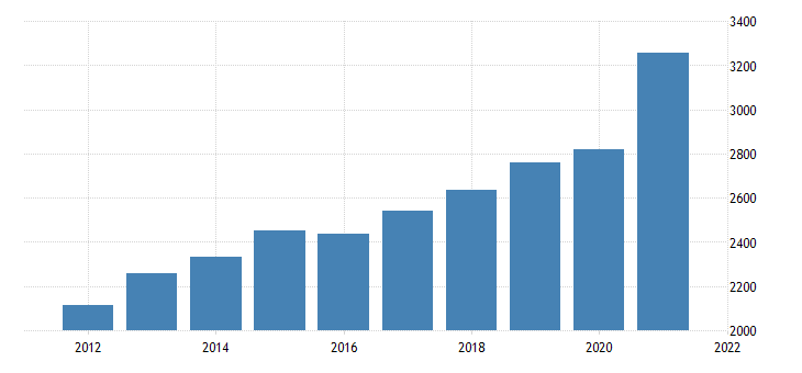 united states gross domestic product nondurable goods fed data
