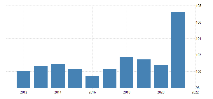 united states gross domestic product nondurable goods final sales chain type price index fed data