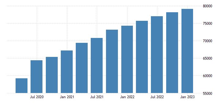 united states gross domestic product per capita dollar fed data