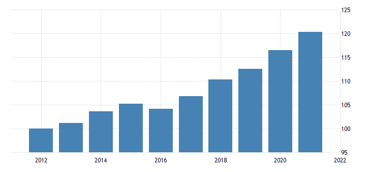 united states gross domestic product research and development chain type price index fed data