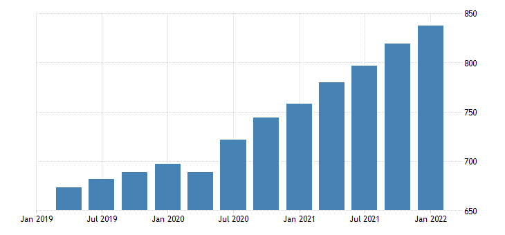 united states gross domestic product research and development fed data