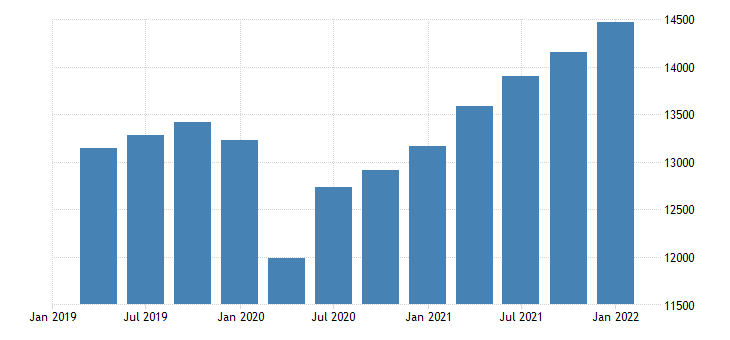 united states gross domestic product services bil of dollar fed data