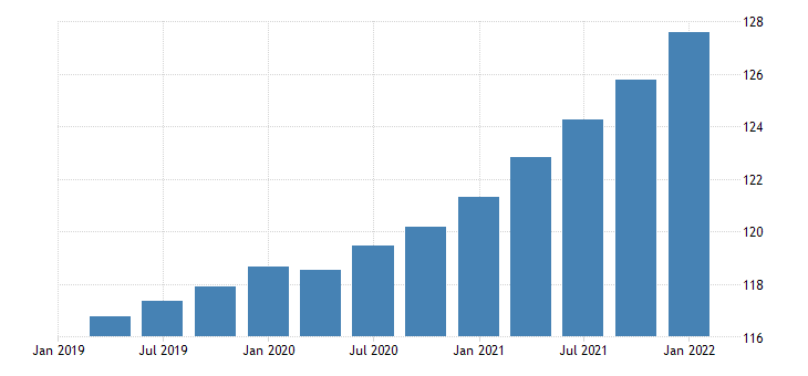 united states gross domestic product services chain type price index index 2009 100 fed data