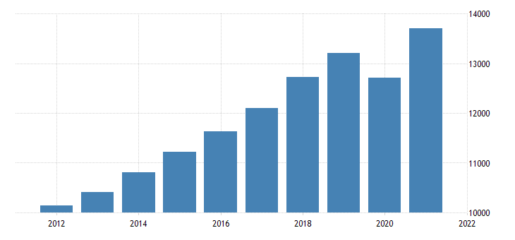 united states gross domestic product services fed data