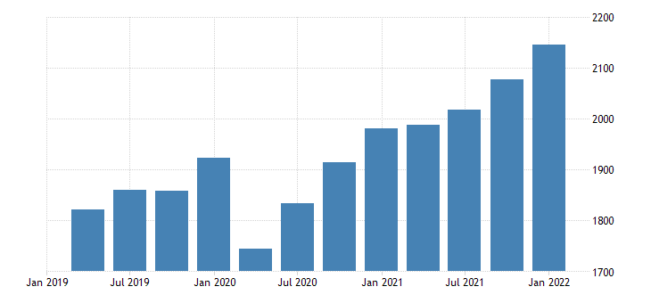 united states gross domestic product structures bil of dollar fed data