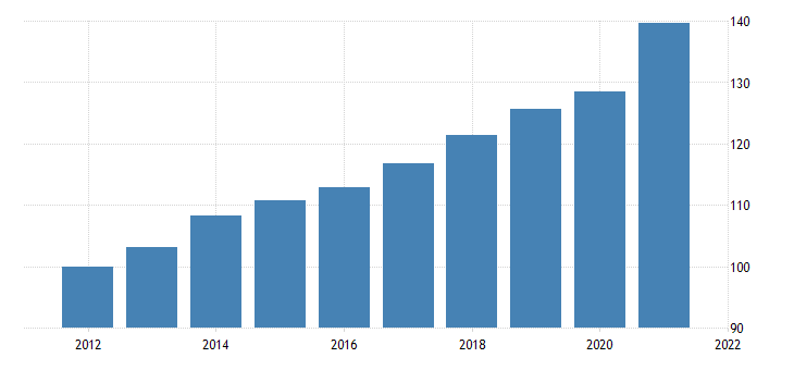 united states gross domestic product structures chain type price index fed data