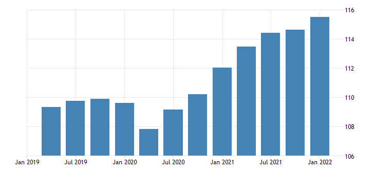 united states gross domestic product terms of trade index fed data