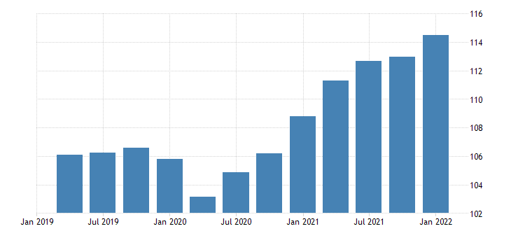 united states gross domestic product terms of trade index terms of trade goods fed data
