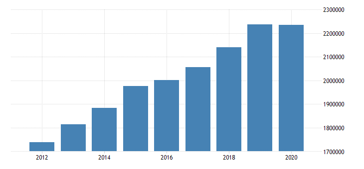 united states gross domestic product trade for united states metropolitan portion fed data