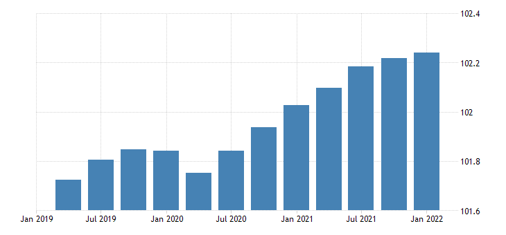 united states gross domestic product trading gains index fed data