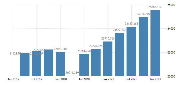 united states gross domestic purchases bil of $ q saar fed data