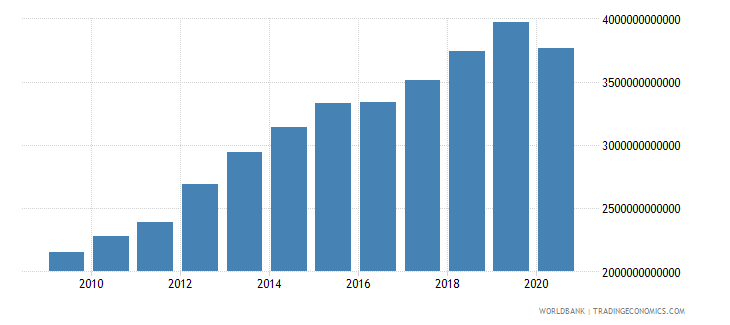 united states gross domestic savings us dollar wb data