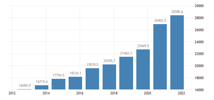 united states gross federal debt bil of $ a na fed data