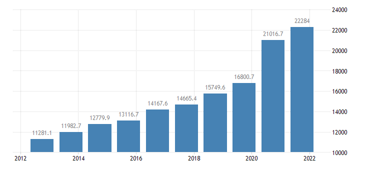 united states gross federal debt held by the public bil of $ a na fed data