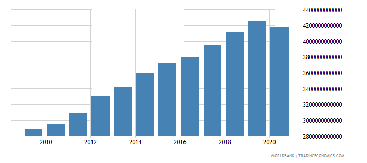 united states gross fixed capital formation constant 2000 us dollar wb data