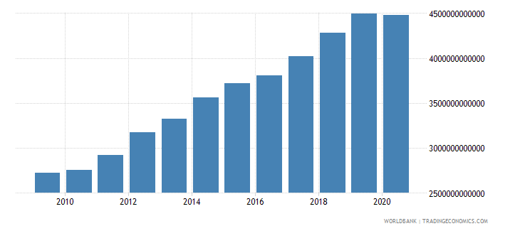 united states gross fixed capital formation us dollar wb data