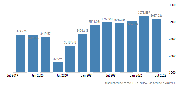 United States Gross Fixed Capital Formation