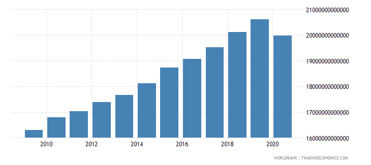 united states gross national expenditure constant lcu wb data
