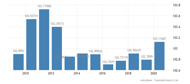 united states gross national expenditure percent of gdp wb data