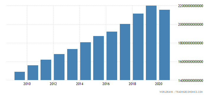 united states gross national expenditure us dollar wb data