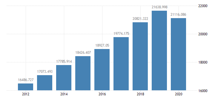 united states gross national product bil of $ a na fed data