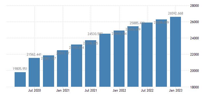 united states gross national product bil of $ q saar fed data
