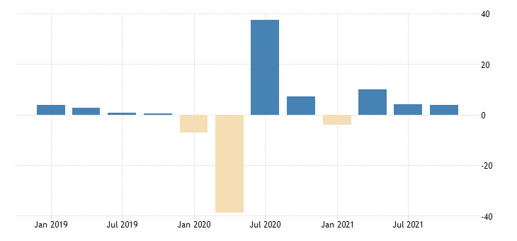 united states gross output of private industries educational services health care and social assistance chain type quantity index fed data