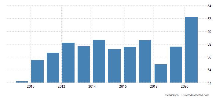 united states gross portfolio debt liabilities to gdp percent wb data