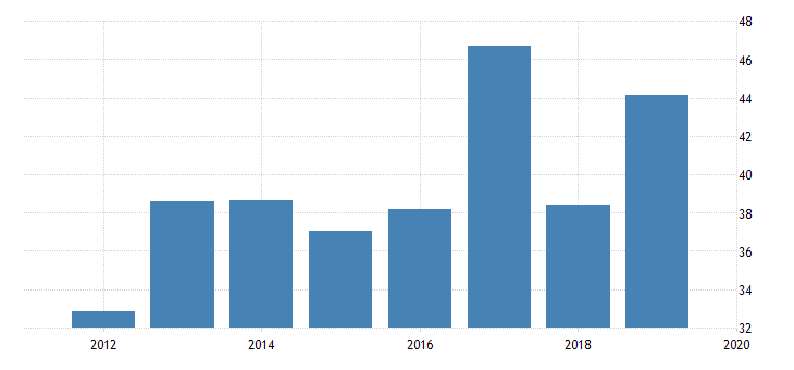 united states gross portfolio equity assets to gdp for united states fed data