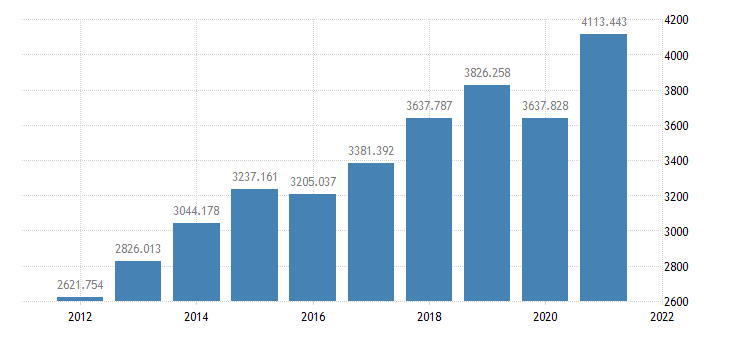 united states gross private domestic investment bil of $ a na fed data