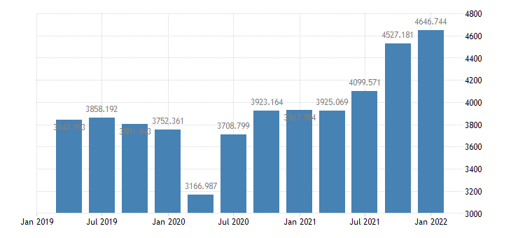 united states gross private domestic investment bil of $ q saar fed data